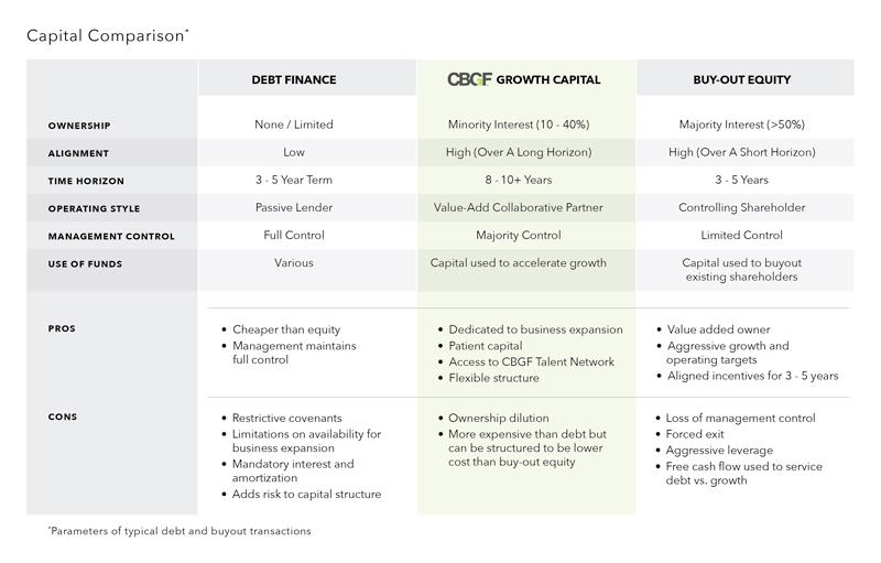 Capital Comparison Chart