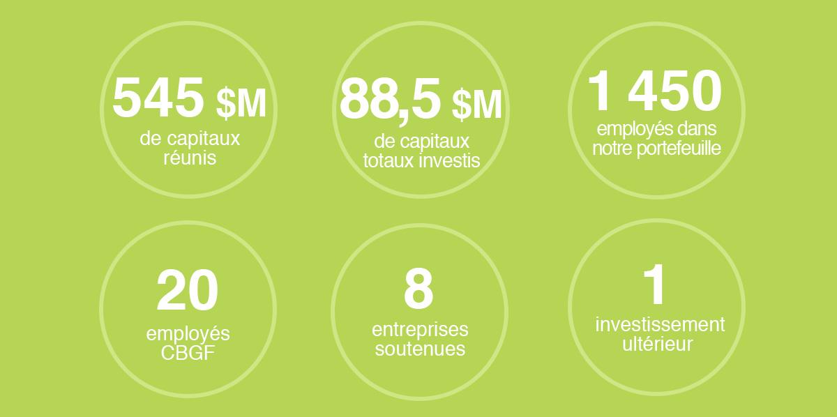 french statistics